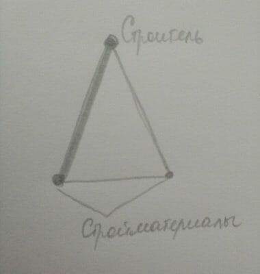 Любовный треугольник Схема