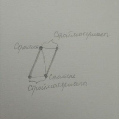 Любовный четырехугольник Схема